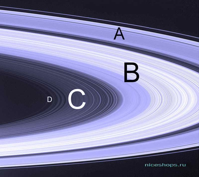 Кольцевая структура Сатурна
