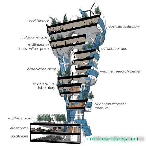vertikalnoe-ozelenenie-tulsa-neboskreb-tornado-2
