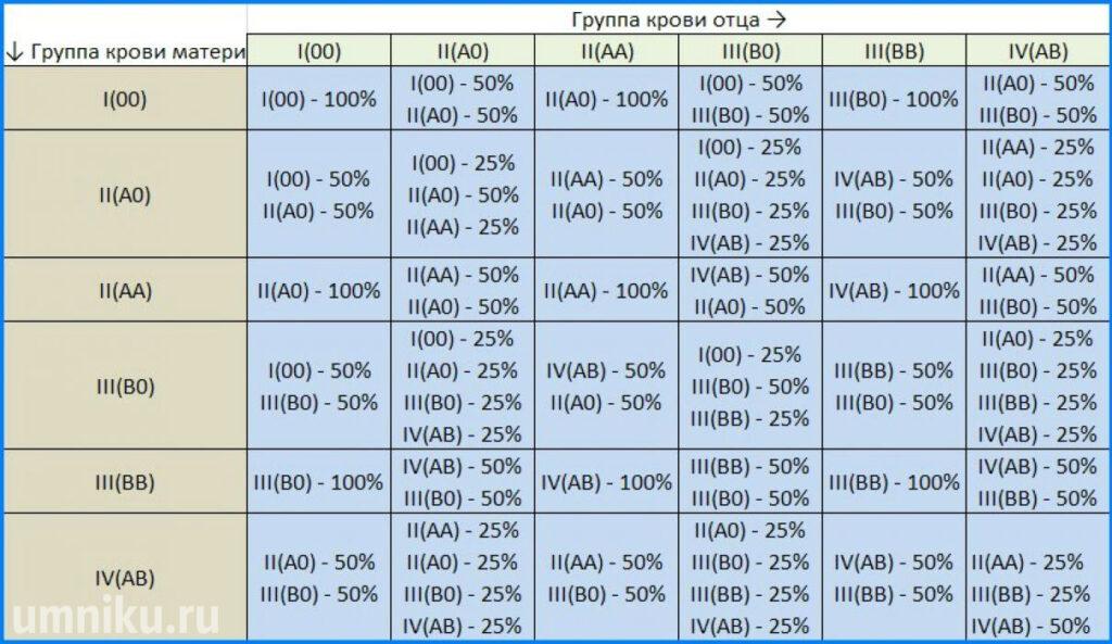 Группа крови ребенка: таблица наследования от родителей