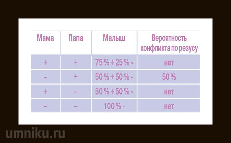 Резус-конфликт матери и ребенка: таблица