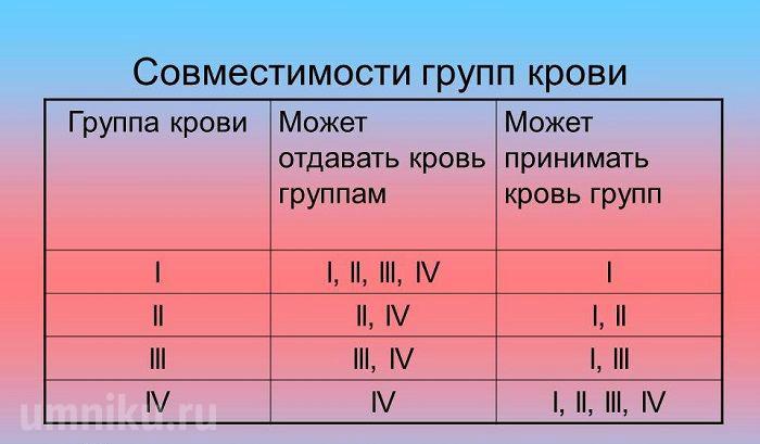 Группы крови: таблица совместимости при переливании