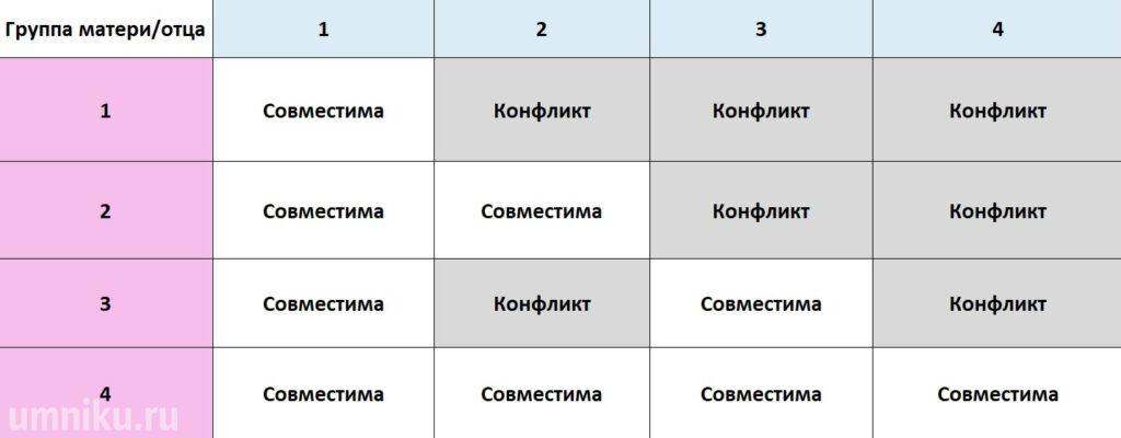 Таблица совместимости матери и отца по группе крови